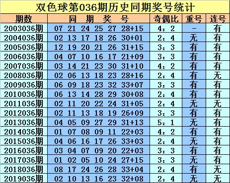 [公益彩票]庄德双色球第20036期:本期关注连号