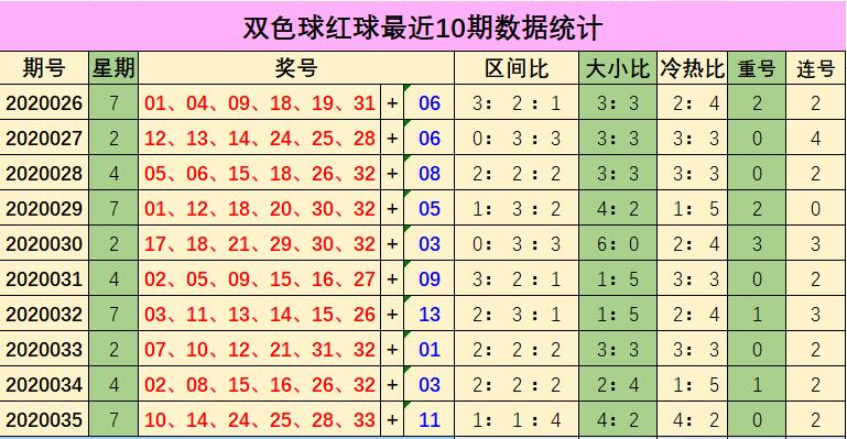 [公益彩票]余年双色球第20036期:本期重号关注14