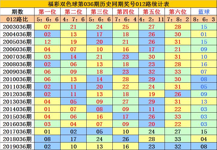 [公益彩票]李老头双色球第20036期:凤尾关注33