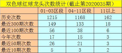 [公益彩票]闲人双色球第20036期:本期独蓝推荐15
