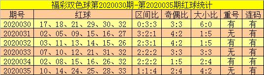 [公益彩票]郑飞双色球第20036期:奇偶比关注4-2