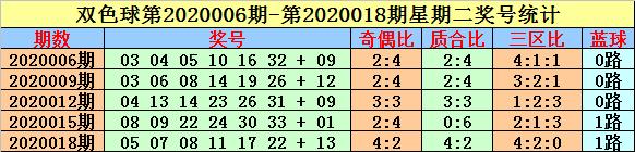 [公益彩票]英豪双色球第20036期:三区比看4-1-1