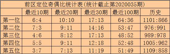 [公益彩票]林啸大乐透第20036期:本期凤尾推荐34