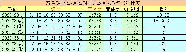 [公益彩票]李太阳双色球第20036期:关注重号14