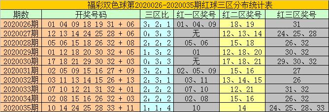 [公益彩票]耀阳双色球第20036期:蓝球关注小号08