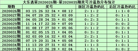 [公益彩票]姜山大乐透第20036期:前区冷码可杀