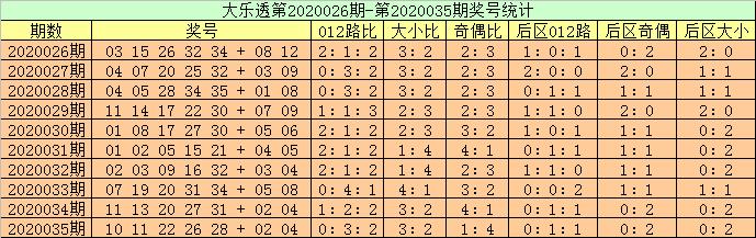 [公益彩票]高月大乐透第20036期:后区单挑全奇