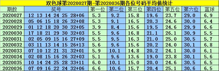 [公益彩票]韩菲双色球第20037期:红球双胆10 27