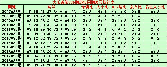 [公益彩票]金成大乐透第20036期:参考大小比1-4