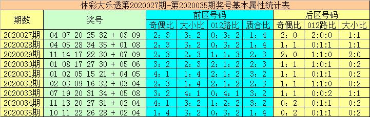 [公益彩票]大力大乐透第20036期:后区0路号断档