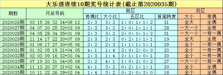 [公益彩票]豹子头大乐透第20036期:三区码大热