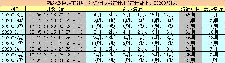 [公益彩票]海草双色球第20037期:冷码蓝球解冻
