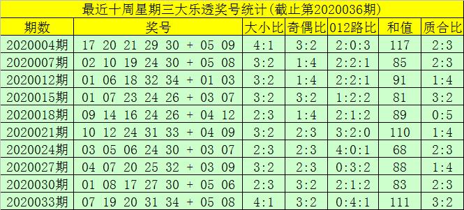 [公益彩票]大剑仙大乐透第20036期:35有望现身