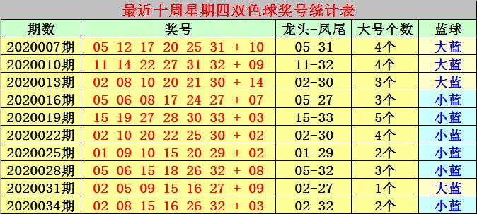 [公益彩票]冰燕福双色球第20037期:连号将反弹
