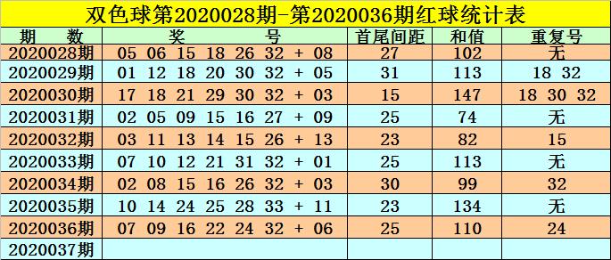 [公益彩票]高月双色球第20037期:二区连号回补