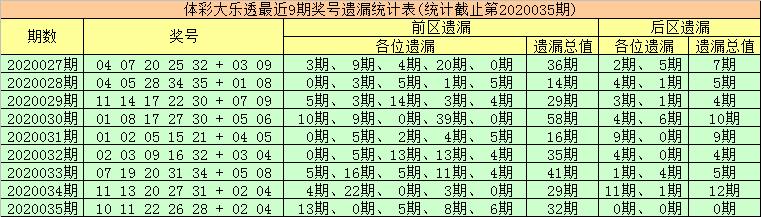 [公益彩票]金大玄大乐透第20036期:首尾号04 31