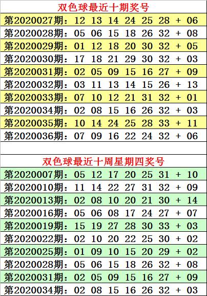 [公益彩票]何明双色球第20037期:蓝球重防2路码