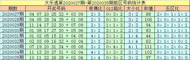 [公益彩票]马追日大乐透第20036期:和值或下滑