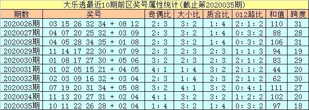 [公益彩票]孔阳大乐透第20036期:凤尾重防0路号