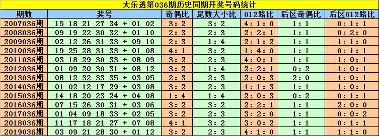 [公益彩票]刘贵大乐透第20036期:锁定前区奖号