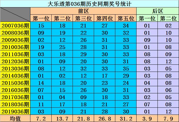 [公益彩票]李阳大乐透第20036期:后区关注2路码