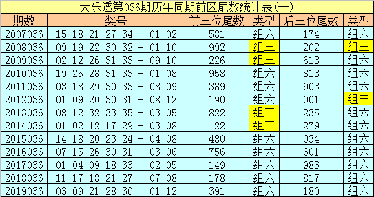 [公益彩票]船长大乐透第20036期:小尾继续走热