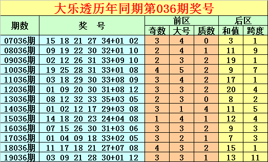 [公益彩票]唐龙大乐透第20036期:前区奇号火爆