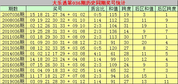 [公益彩票]彩大师大乐透第20036期:后区和值走小