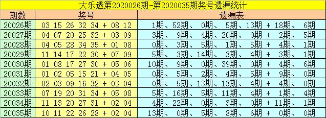 [公益彩票]财姐大乐透第20036期:后区参考06 09