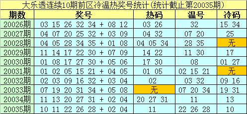 [公益彩票]南华天大乐透第20036期:后区防热码