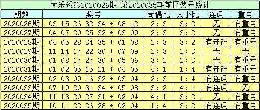[公益彩票]李员外大乐透第20036期:防重号走冷