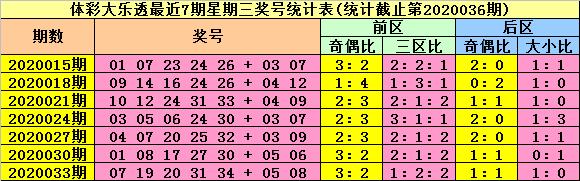[公益彩票]陆白秋大乐透第20036期:二区码走热