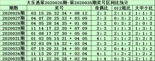 [公益彩票]老铁大乐透第20036期:前区双胆01 26