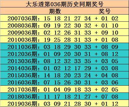[公益彩票]玫瑰大乐透第20036期:重号继续走冷