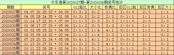 [公益彩票]高月大乐透第20037期:凤尾参考29