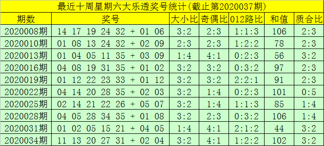 [公益彩票]大剑仙大乐透第20037期:后区两码04 11