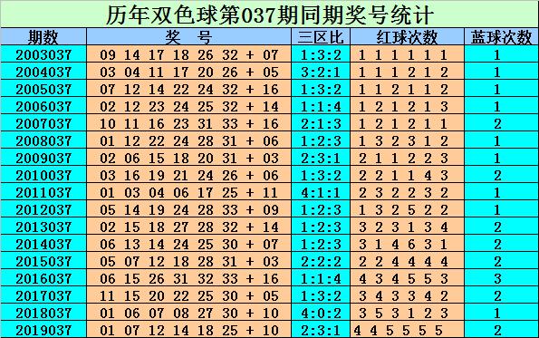 [公益彩票]刘贵双色球第20037期:一区红球火爆