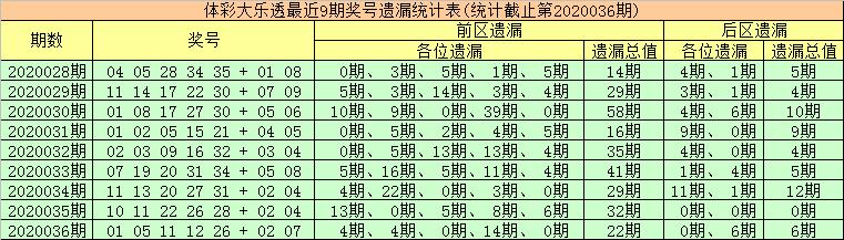 [公益彩票]金大玄大乐透第20037期:首位重防温码