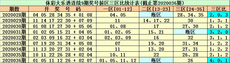 [公益彩票]东风破大乐透第20037期:后区首位参考01