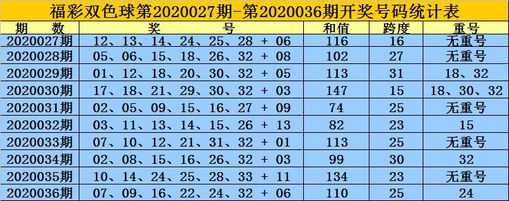 [公益彩票]黄岛主双色球第20037期:排除2路蓝球