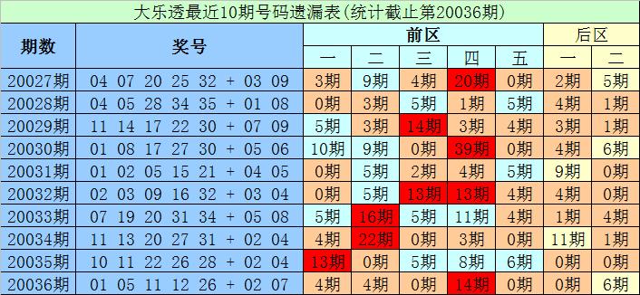 [公益彩票]财宝大乐透第20037期:后区防冷码解冻