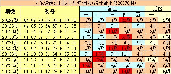 [公益彩票]豹王大乐透第20037期:后区单挑09+12