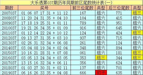[公益彩票]船长大乐透第20037期:龙头凤尾03 34
