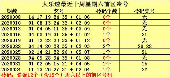 [公益彩票]何明大乐透第20037期:温号关注17 19