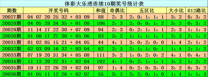 [公益彩票]阿旺大乐透第20037期:大小比参考3-2