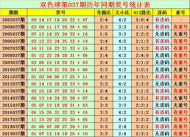 [公益彩票]花荣双色球第20037期:双胆01 30