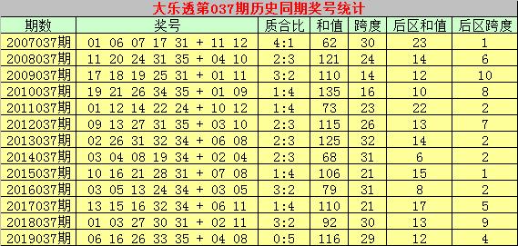 [公益彩票]彩大师大乐透第20037期:精选龙头号码01