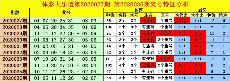 [公益彩票]老刀大乐透第20037期:放弃连码