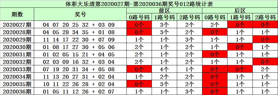 [公益彩票]陈华大乐透第20037期:前区首位参考03