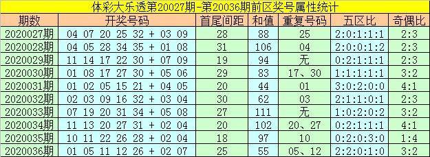 [公益彩票]何飞大乐透第20037期:后区两码04 06